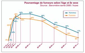 Pourcentage des fumeurs par sexe en France